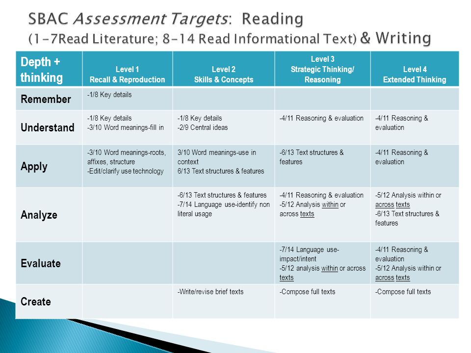 SBAC Assessment Targets: Reading (1-7Read Literature; 8-14 Read Informational Text) & Writing
