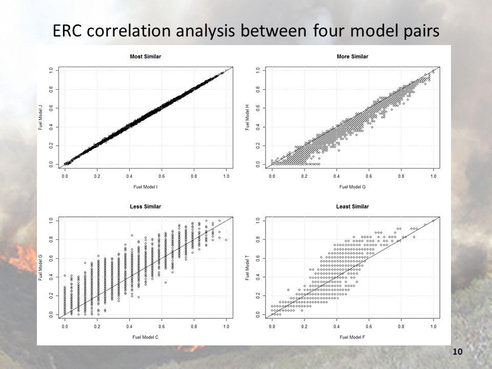ERC correlation analysis between four model pairs