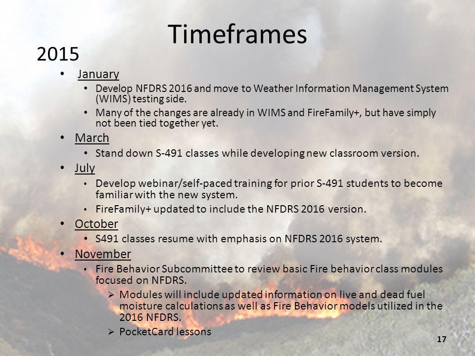 Timeframes 2015 January March July October November
