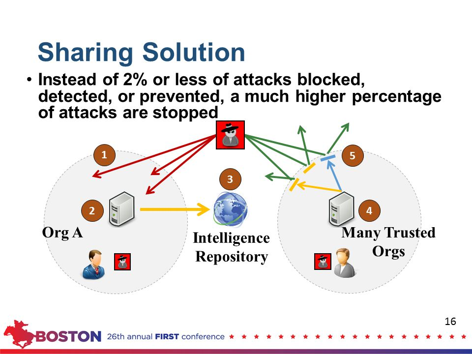 Sharing Solution Instead of 2% or less of attacks blocked, detected, or prevented, a much higher percentage of attacks are stopped.