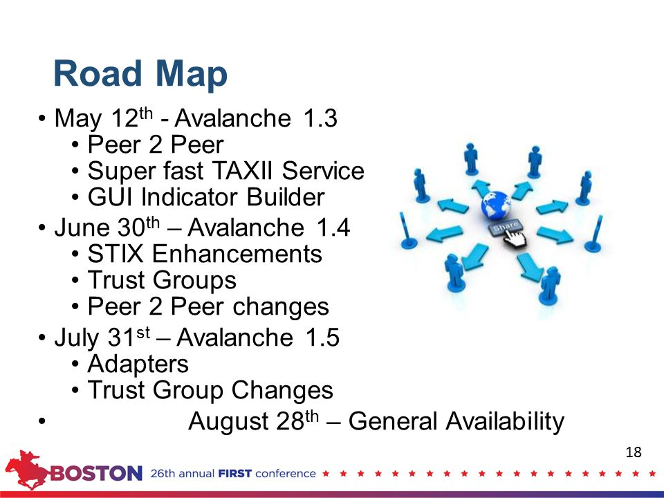 Road Map May 12th - Avalanche 1.3 Peer 2 Peer Super fast TAXII Service