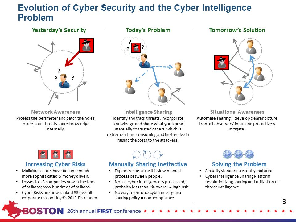 Evolution of Cyber Security and the Cyber Intelligence Problem