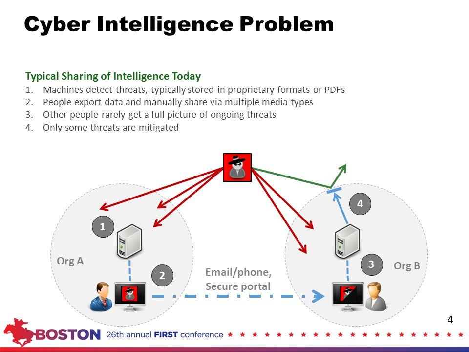 Cyber Intelligence Problem