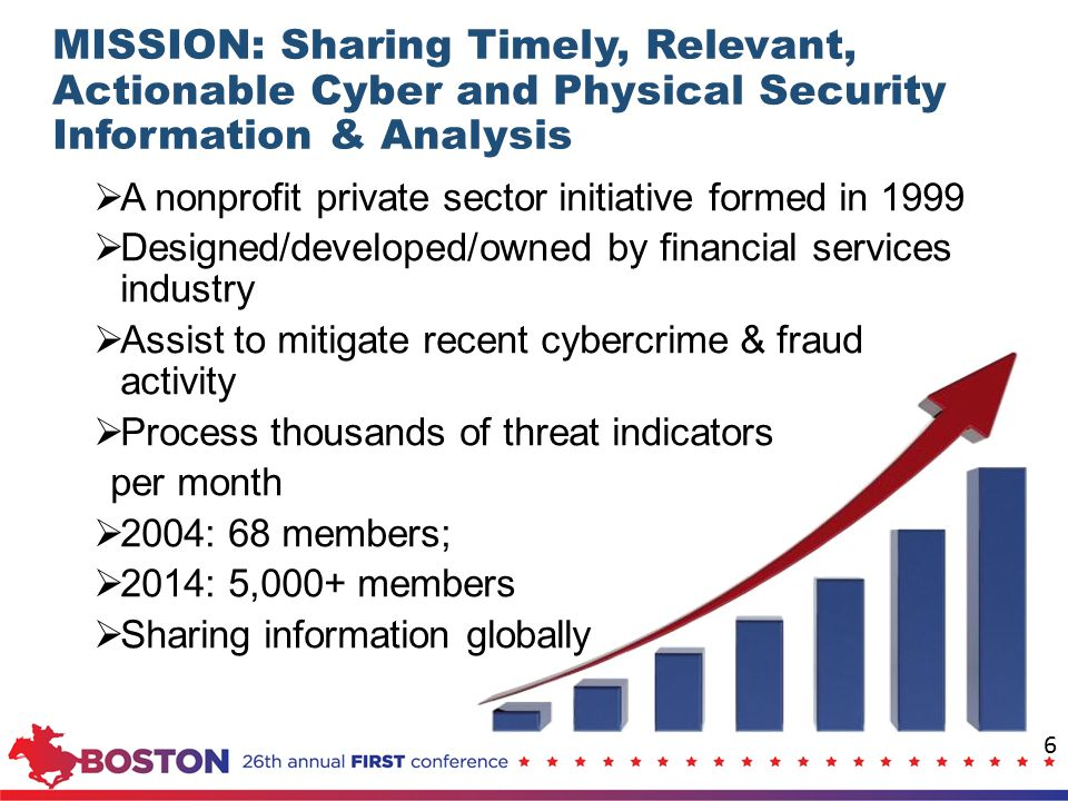 MISSION: Sharing Timely, Relevant, Actionable Cyber and Physical Security Information & Analysis
