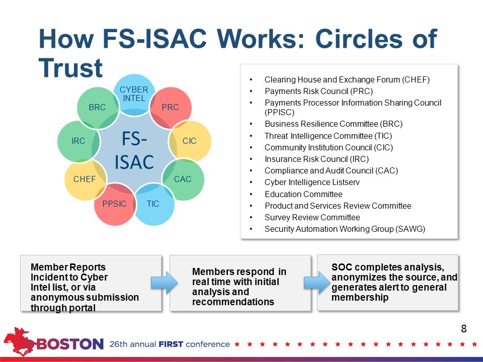 How FS-ISAC Works: Circles of Trust