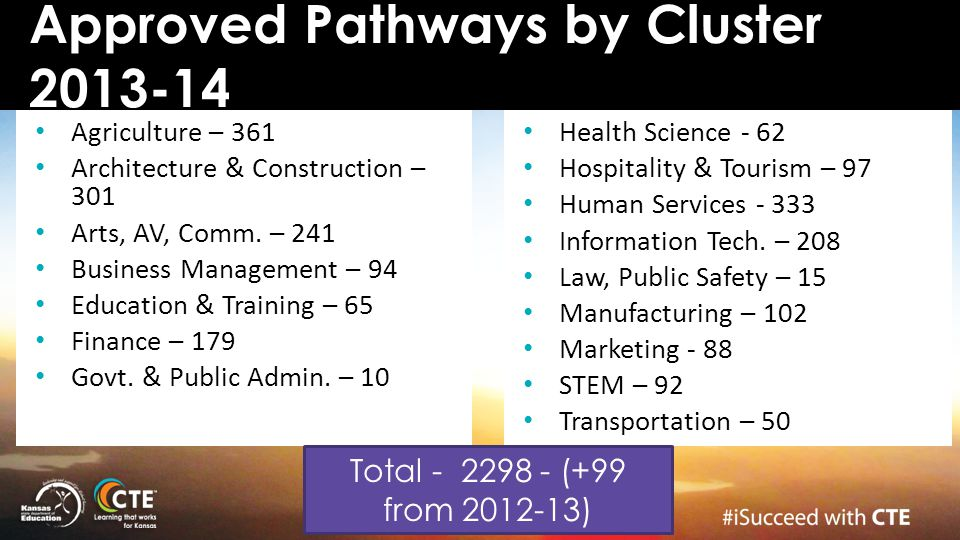 Approved Pathways by Cluster 2013-14