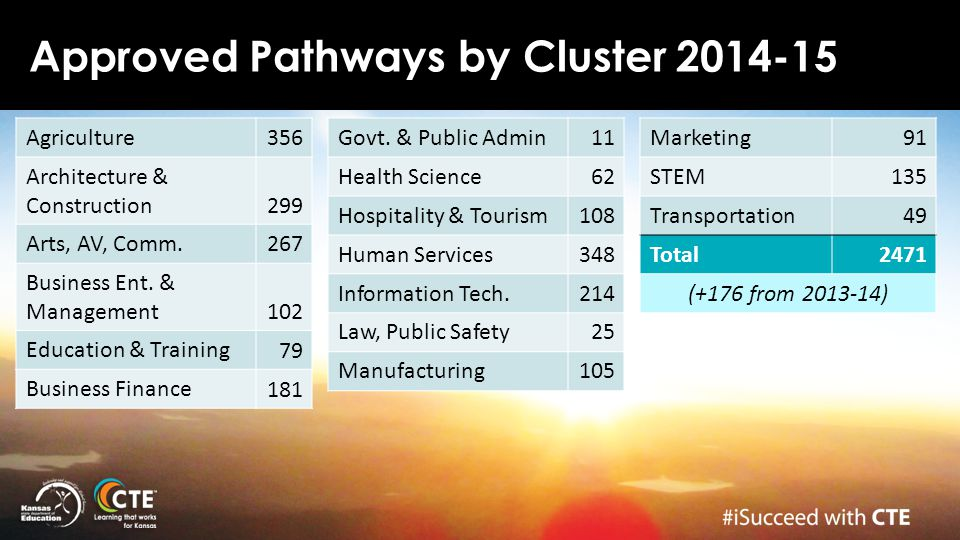 Approved Pathways by Cluster 2014-15