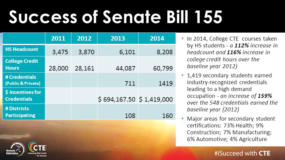 Success of Senate Bill 155 2011. 2012. 2013. 2014. HS Headcount. 3,475. 3,870. 6,101. 8,208.