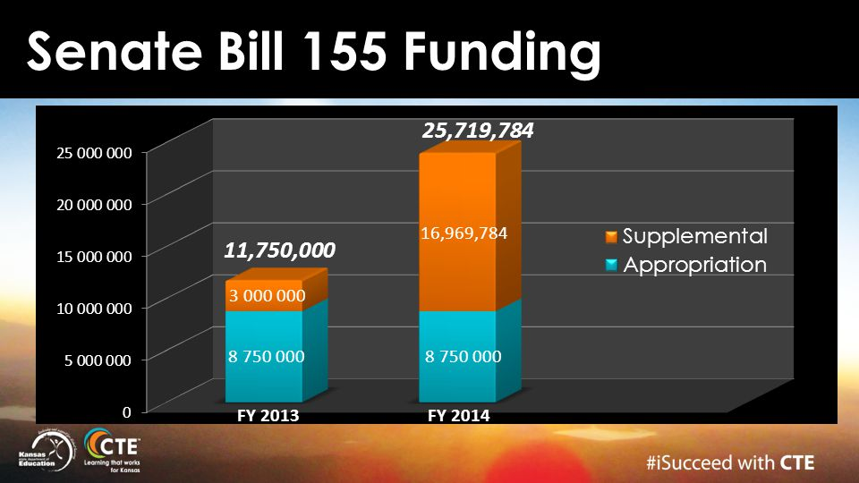 Senate Bill 155 Funding 25,719,784 11,750,000