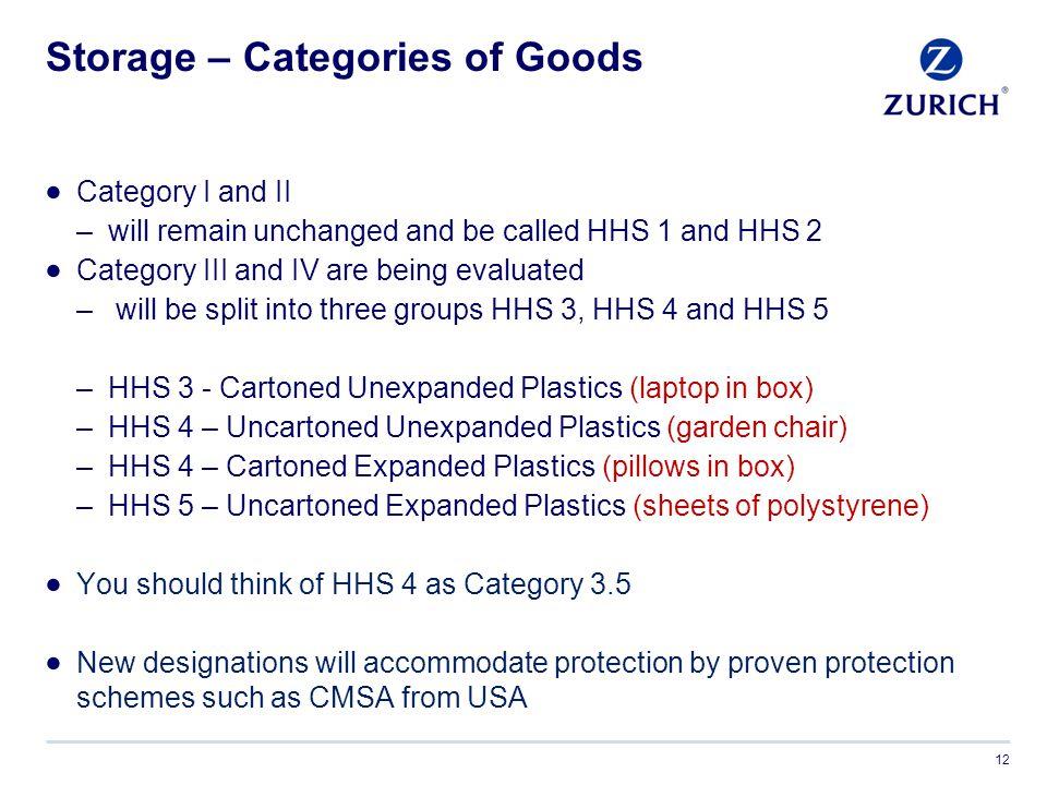 Storage – Categories of Goods