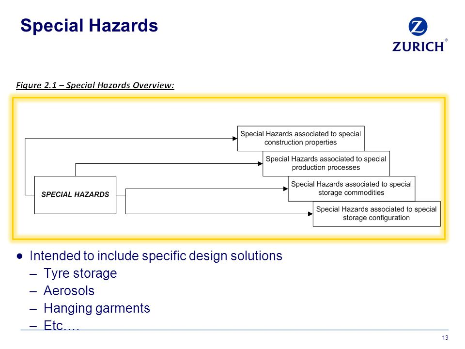 Special Hazards Intended to include specific design solutions
