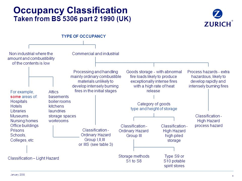 Occupancy Classification Taken from BS 5306 part 2 1990 (UK)
