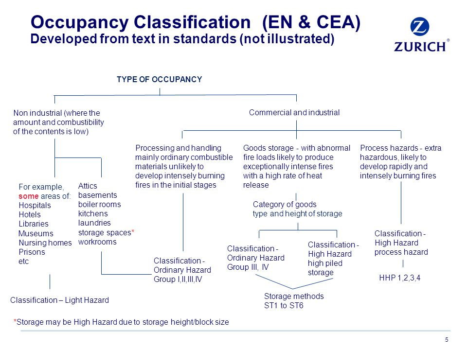 Occupancy Classification (EN & CEA) Developed from text in standards (not illustrated)