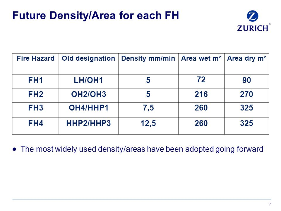 Future Density/Area for each FH