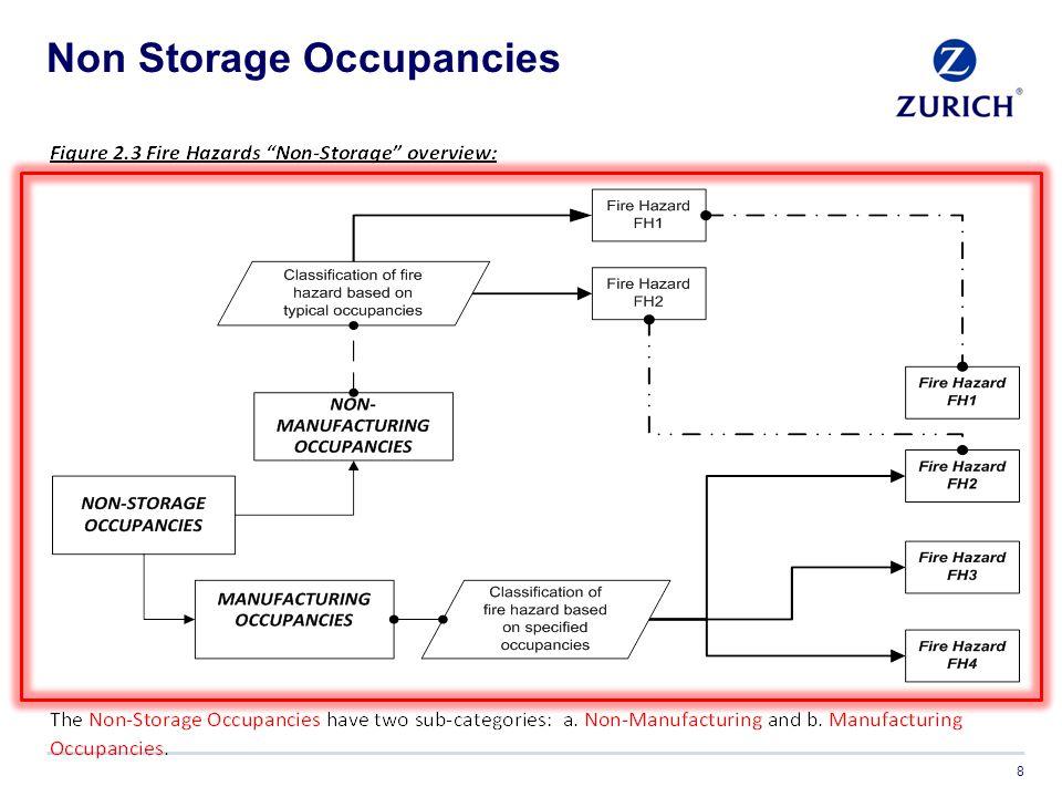 Non Storage Occupancies