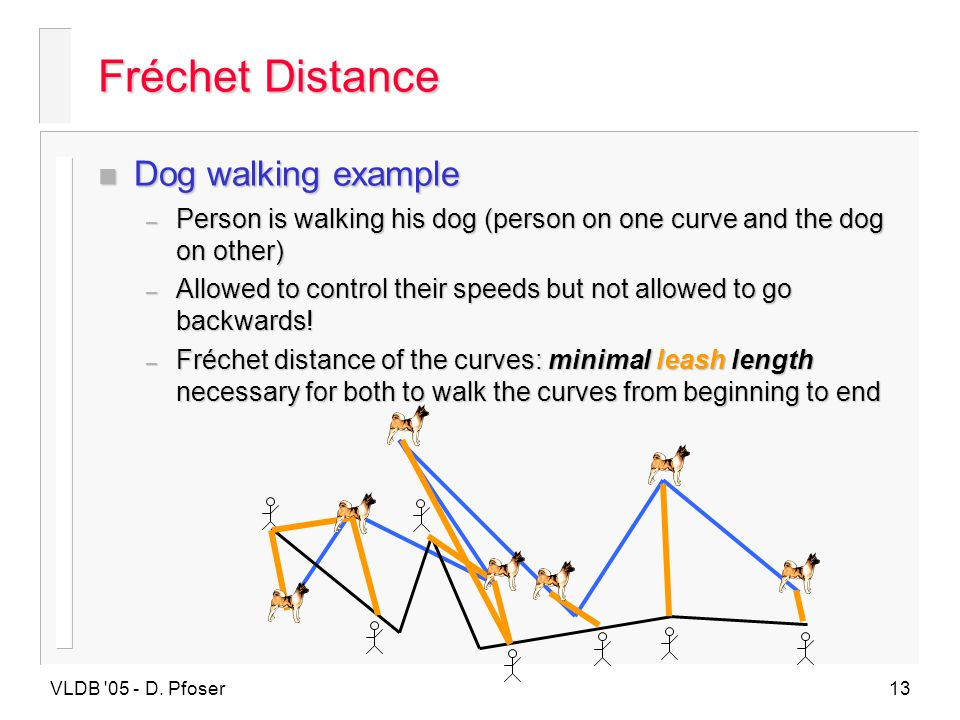 Fréchet Distance Dog walking example