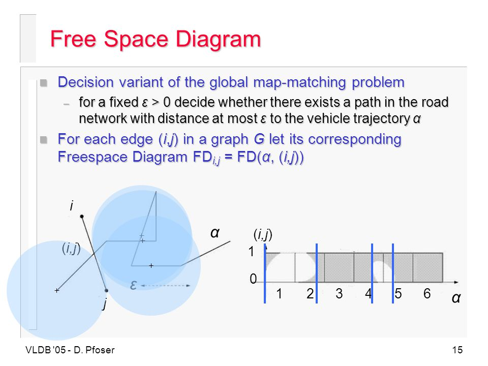 Free Space Diagram Decision variant of the global map-matching problem.