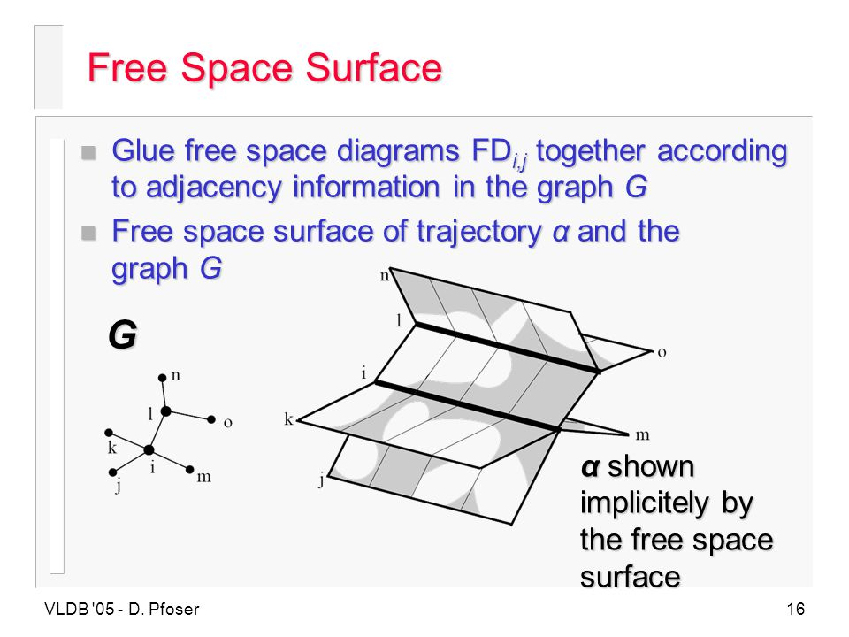 Free Space Surface Glue free space diagrams FDi,j together according to adjacency information in the graph G.