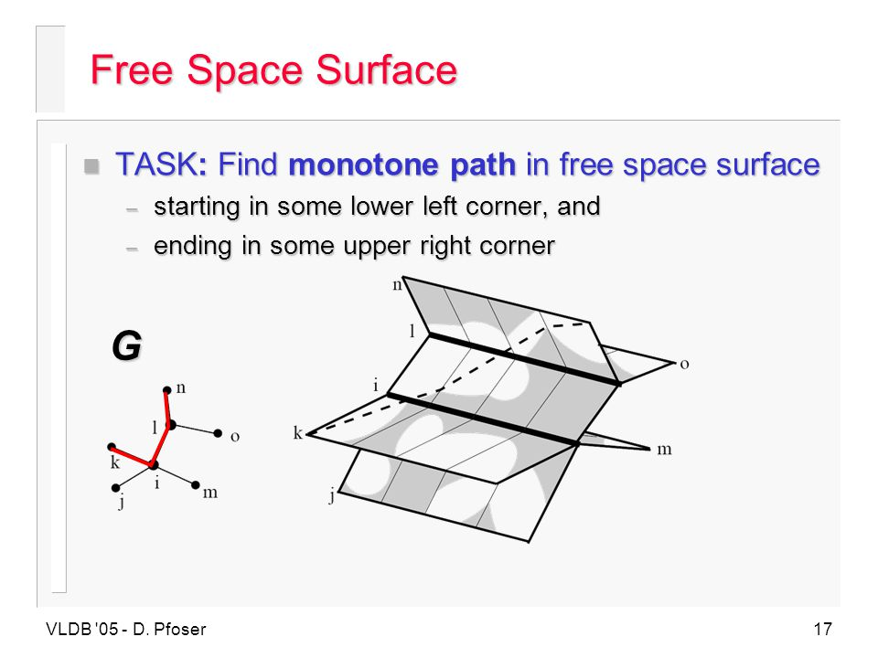 Free Space Surface G TASK: Find monotone path in free space surface