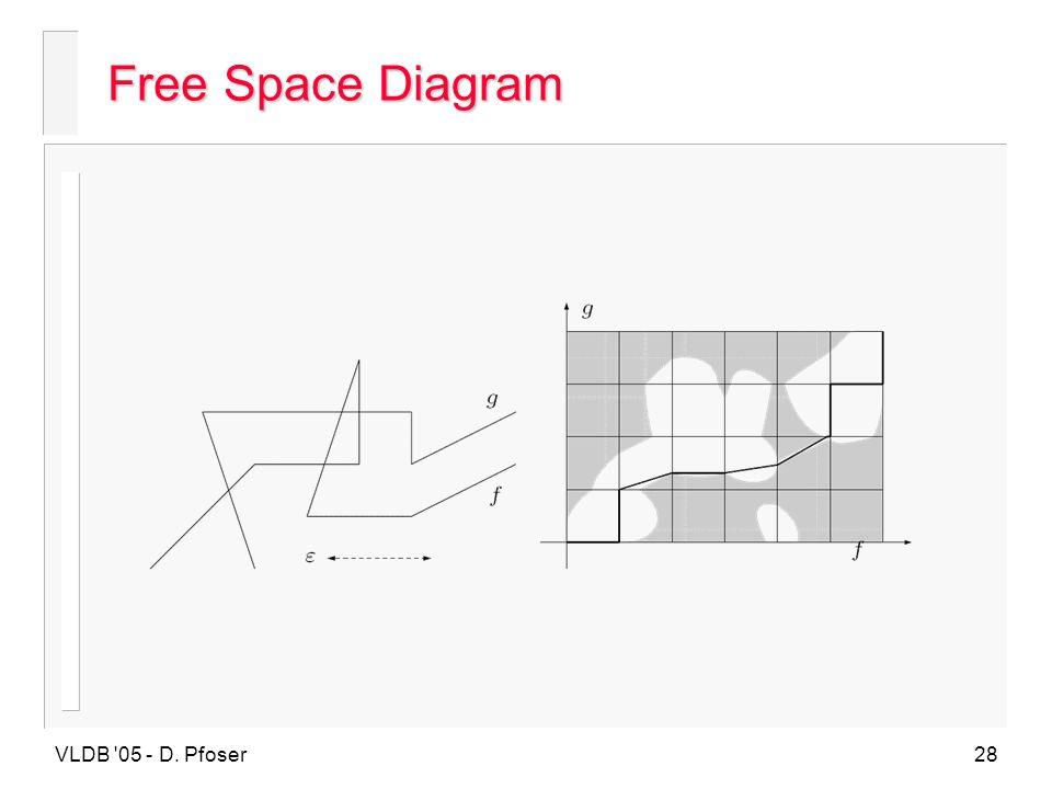 Free Space Diagram VLDB 05 - D. Pfoser
