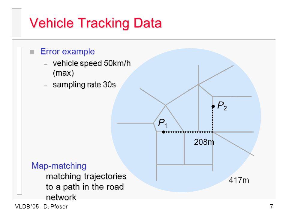 Vehicle Tracking Data P2 P1 Error example Map-matching