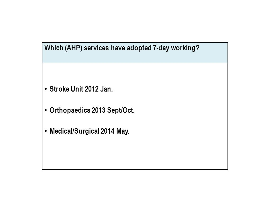 Which (AHP) services have adopted 7-day working