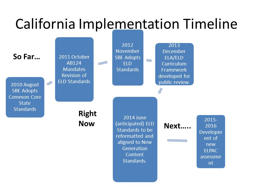 California Implementation Timeline