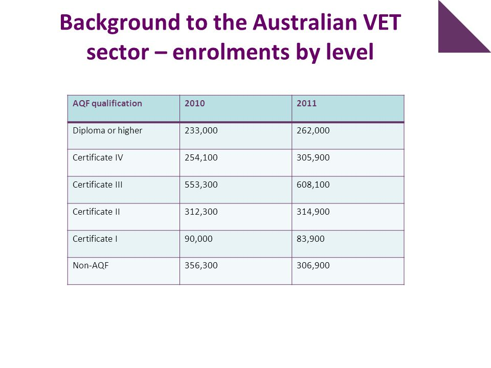 Background to the Australian VET sector – enrolments by level
