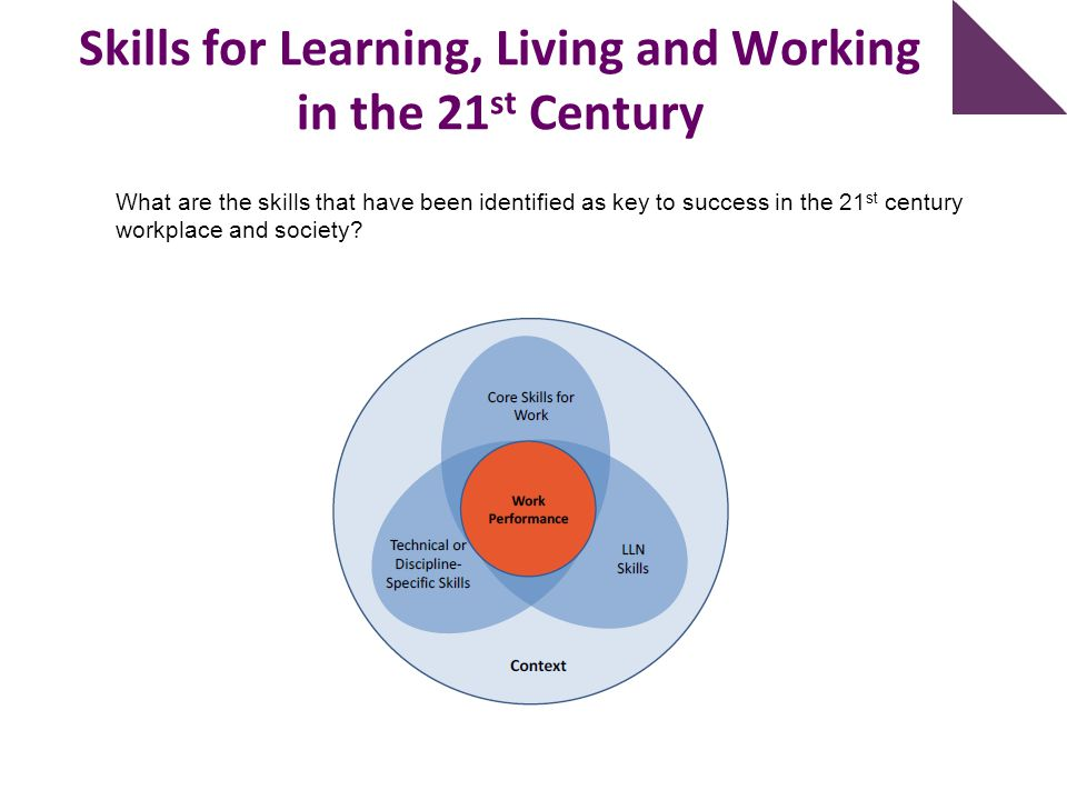 Skills for Learning, Living and Working in the 21st Century