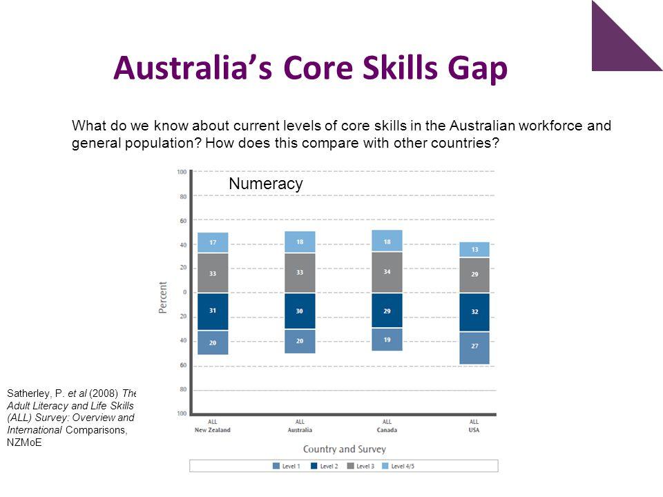 Australia's Core Skills Gap
