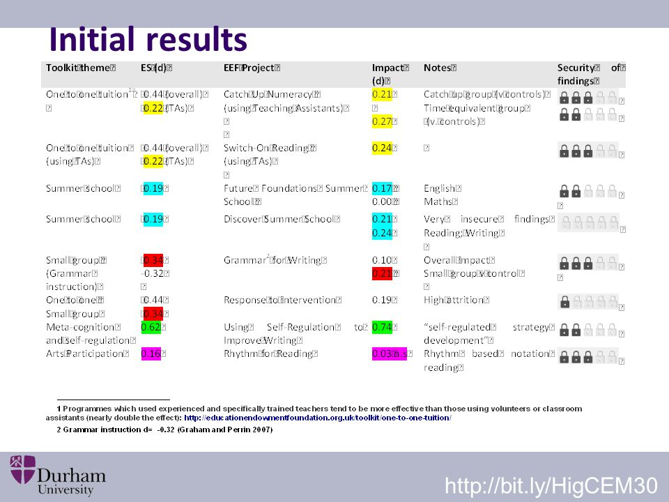 Initial results http://bit.ly/HigCEM30
