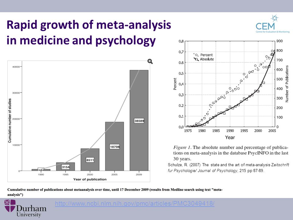 Rapid growth of meta-analysis in medicine and psychology