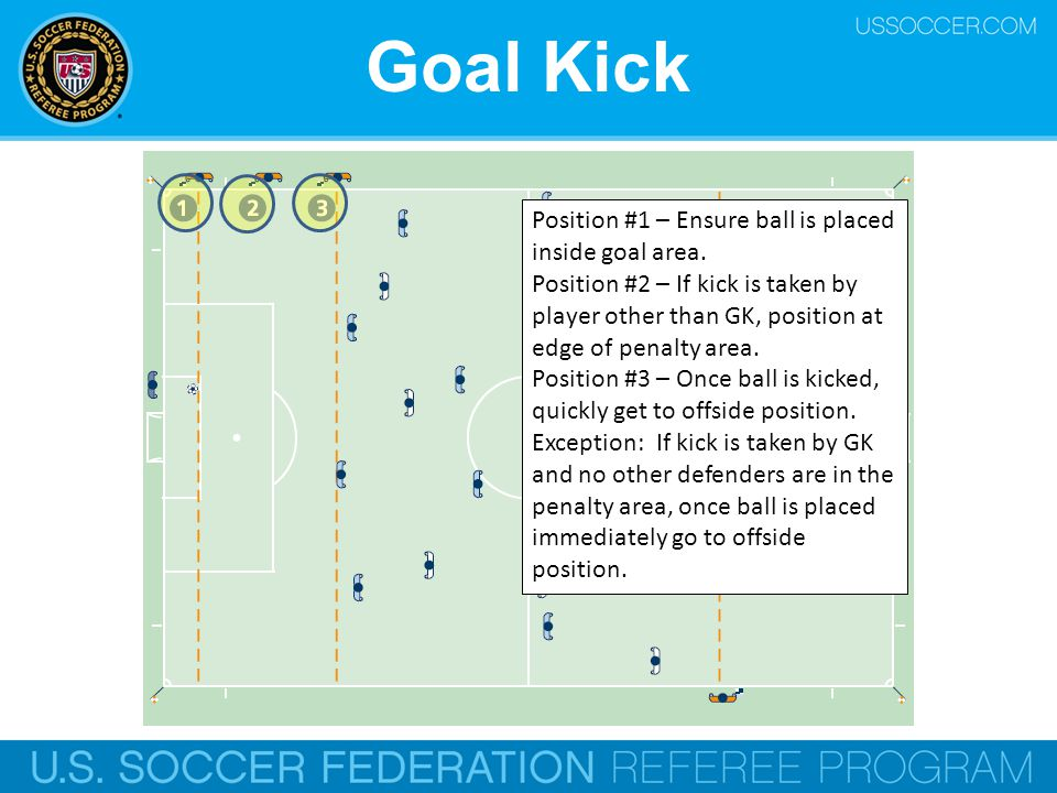 Goal Kick Position #1 – Ensure ball is placed inside goal area.