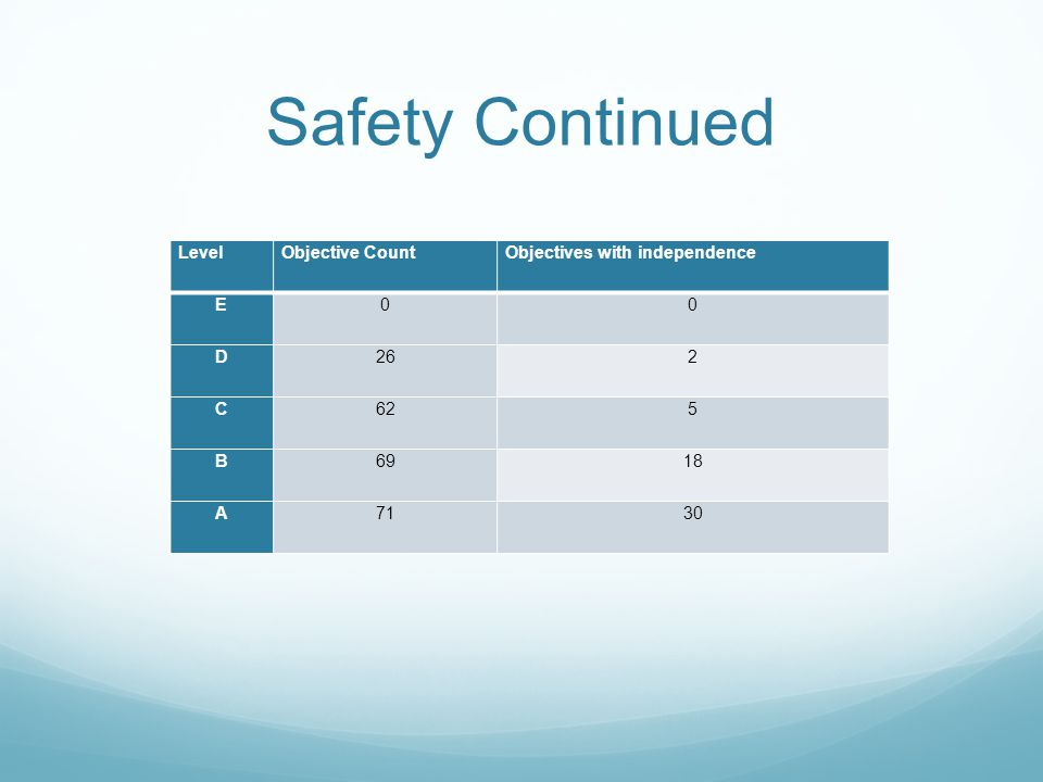 Safety Continued Level Objective Count Objectives with independence E