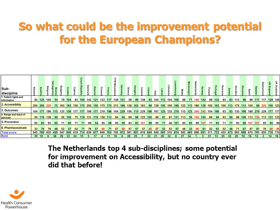 So what could be the improvement potential for the European Champions