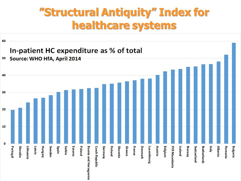 Structural Antiquity Index for healthcare systems