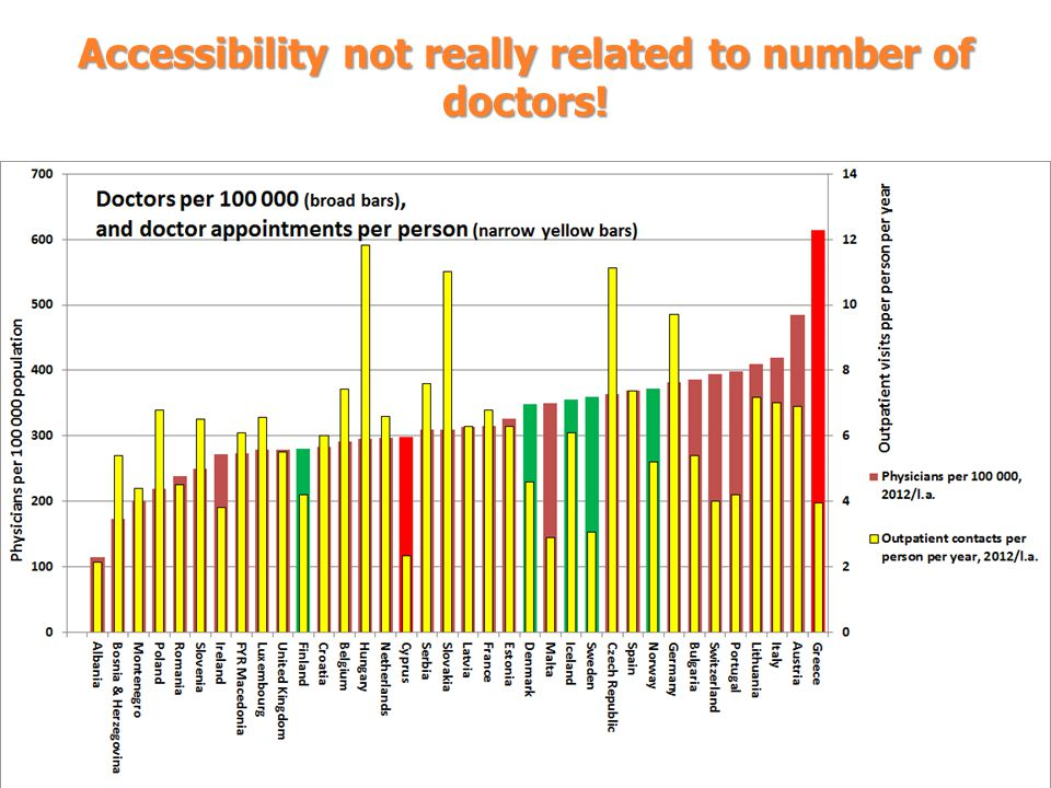 Accessibility not really related to number of doctors!