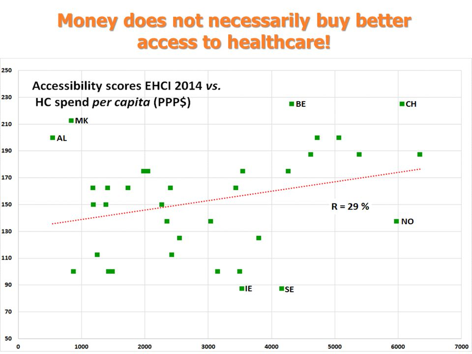 Money does not necessarily buy better