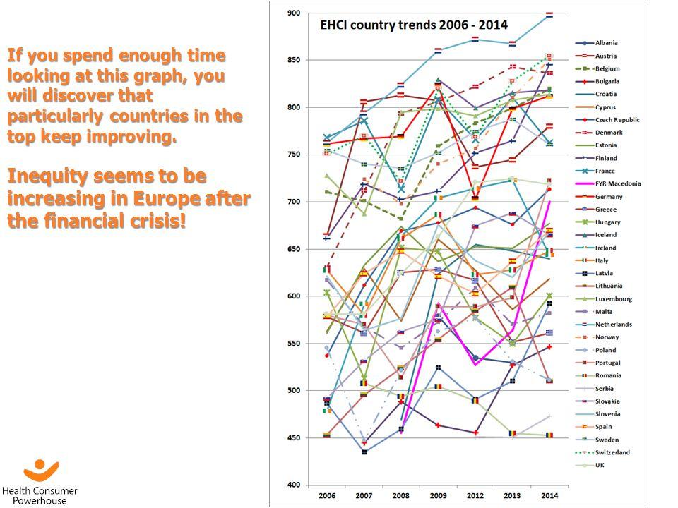 Inequity seems to be increasing in Europe after the financial crisis!