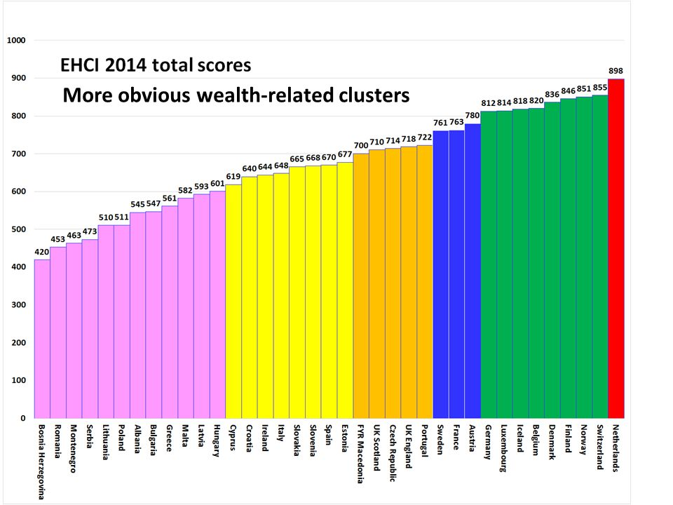 More obvious wealth-related clusters