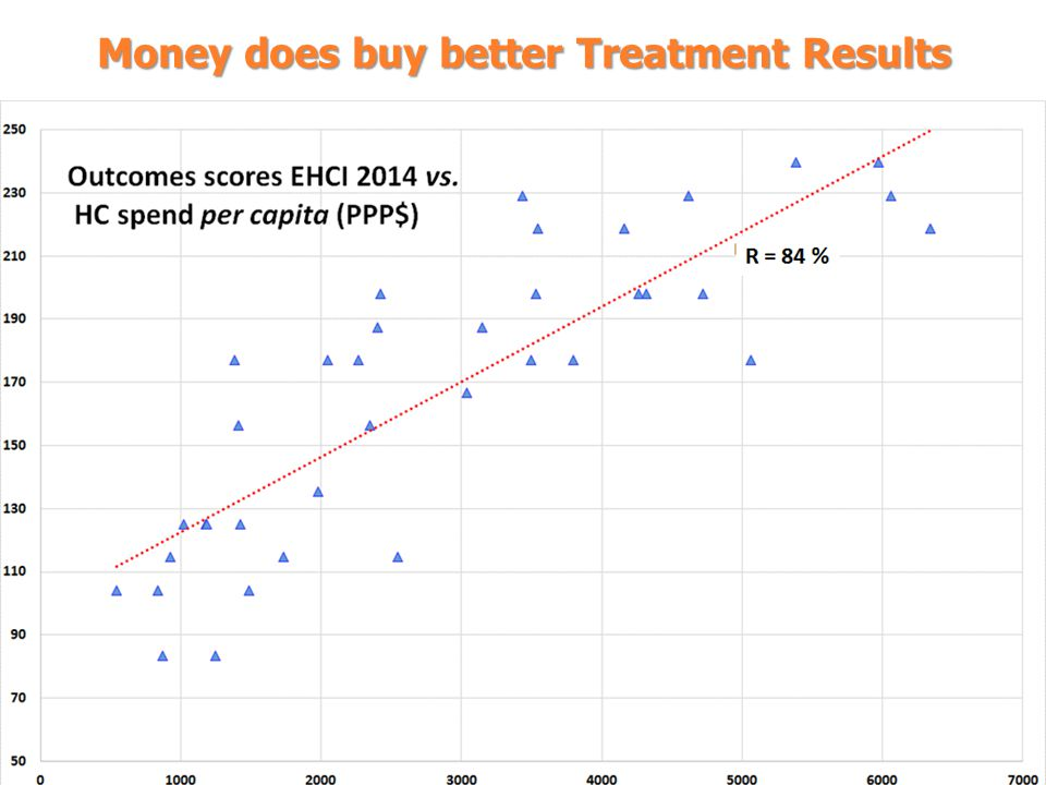 Money does buy better Treatment Results