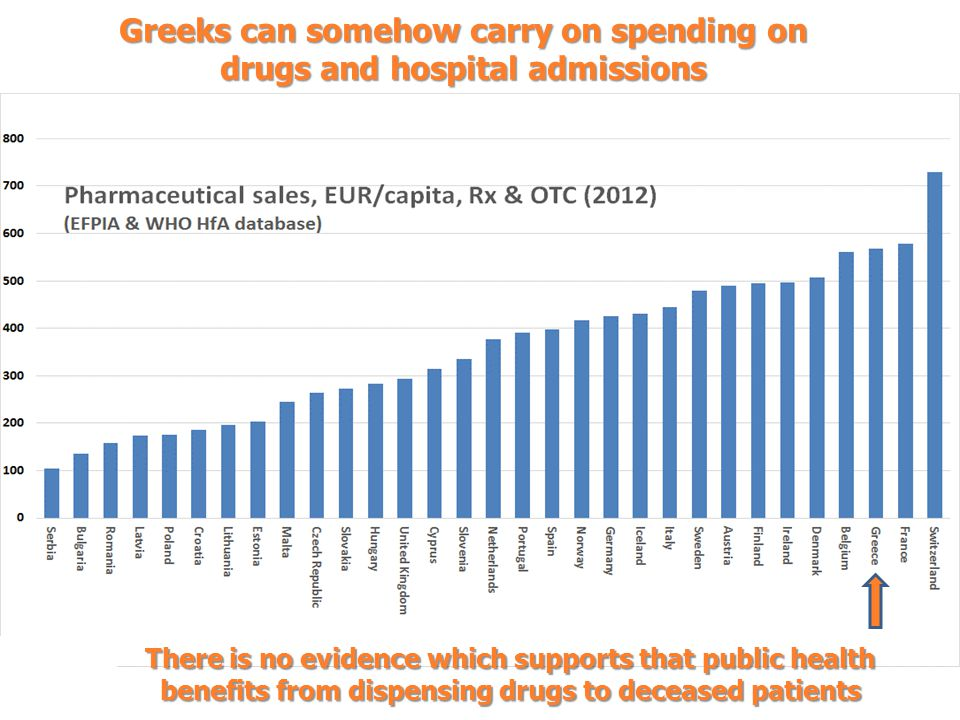 Greeks can somehow carry on spending on drugs and hospital admissions