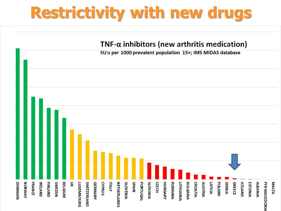 Restrictivity with new drugs