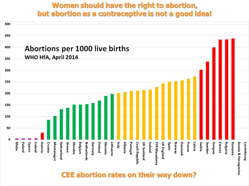 CEE abortion rates on their way down