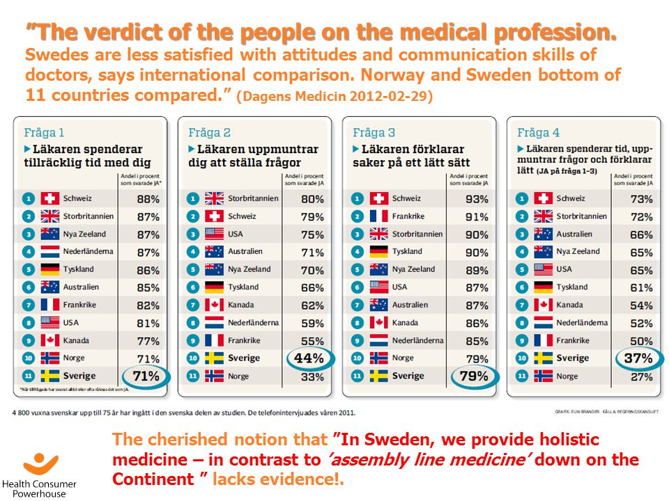 The verdict of the people on the medical profession.