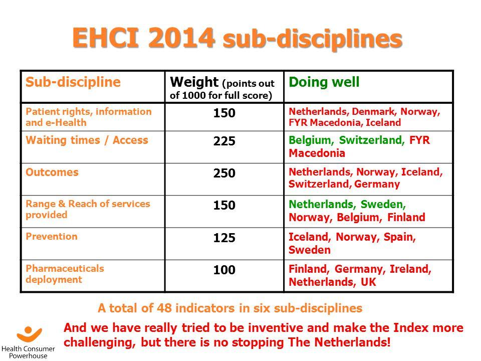 EHCI 2014 sub-disciplines Sub-discipline