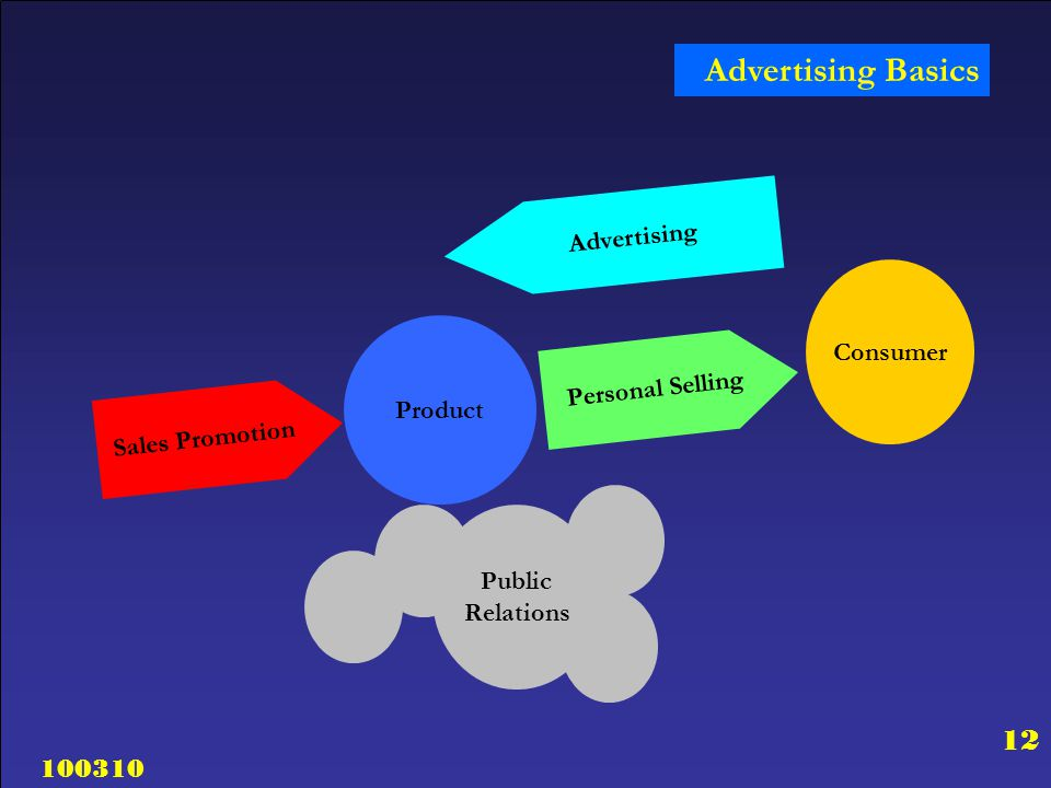 Advertising Basics Advertising Consumer Personal Selling Product