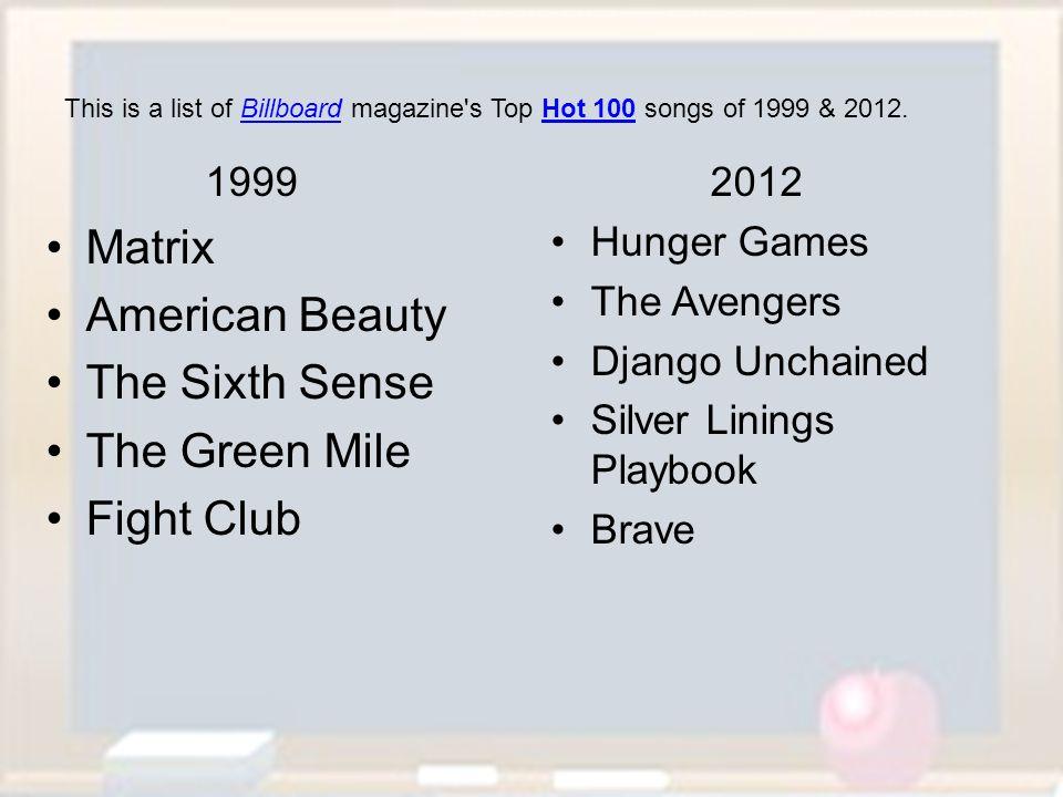 Matrix American Beauty The Sixth Sense The Green Mile Fight Club 1999