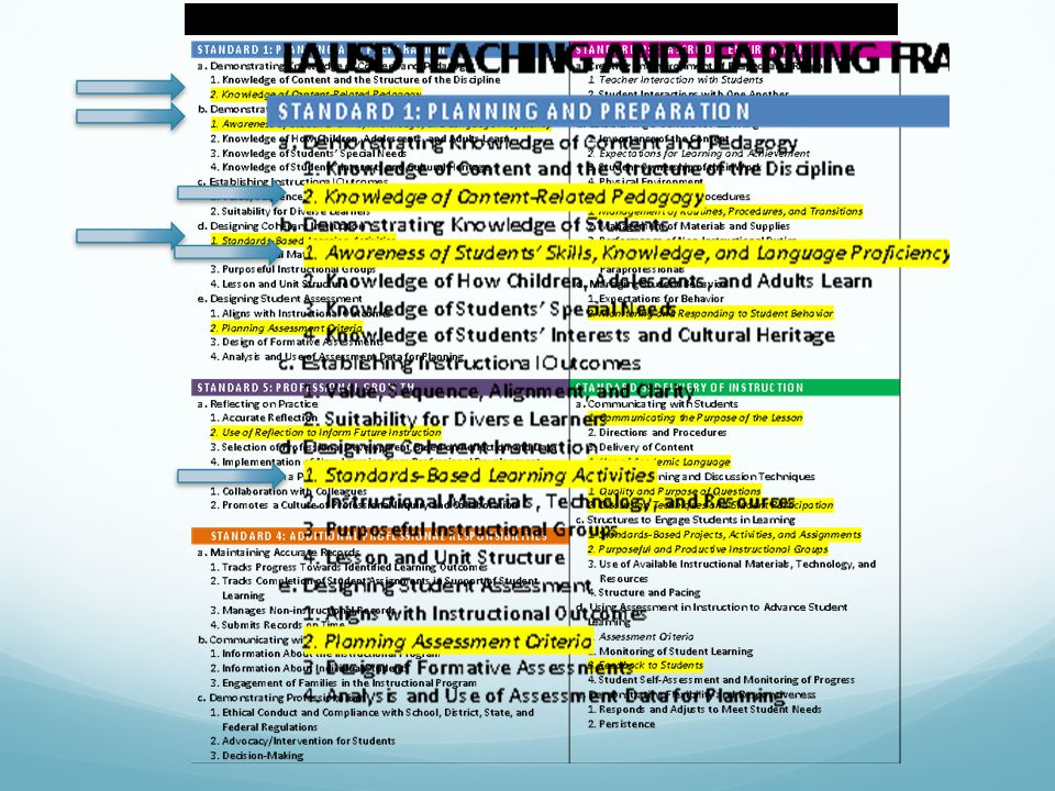 LAUSD TEACHING AND LEARNING FRAMEWORK 2014-2015 FOCUS ELEMENTS