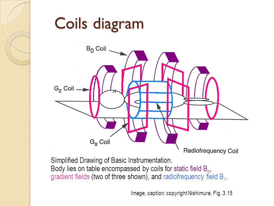 Coils diagram Simplified Drawing of Basic Instrumentation.